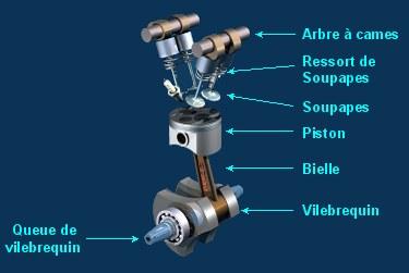 Vilebrequin mecanique